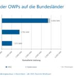 Verteilung der OWP auf Bundesländer und Nord- bzw. Ostsee
