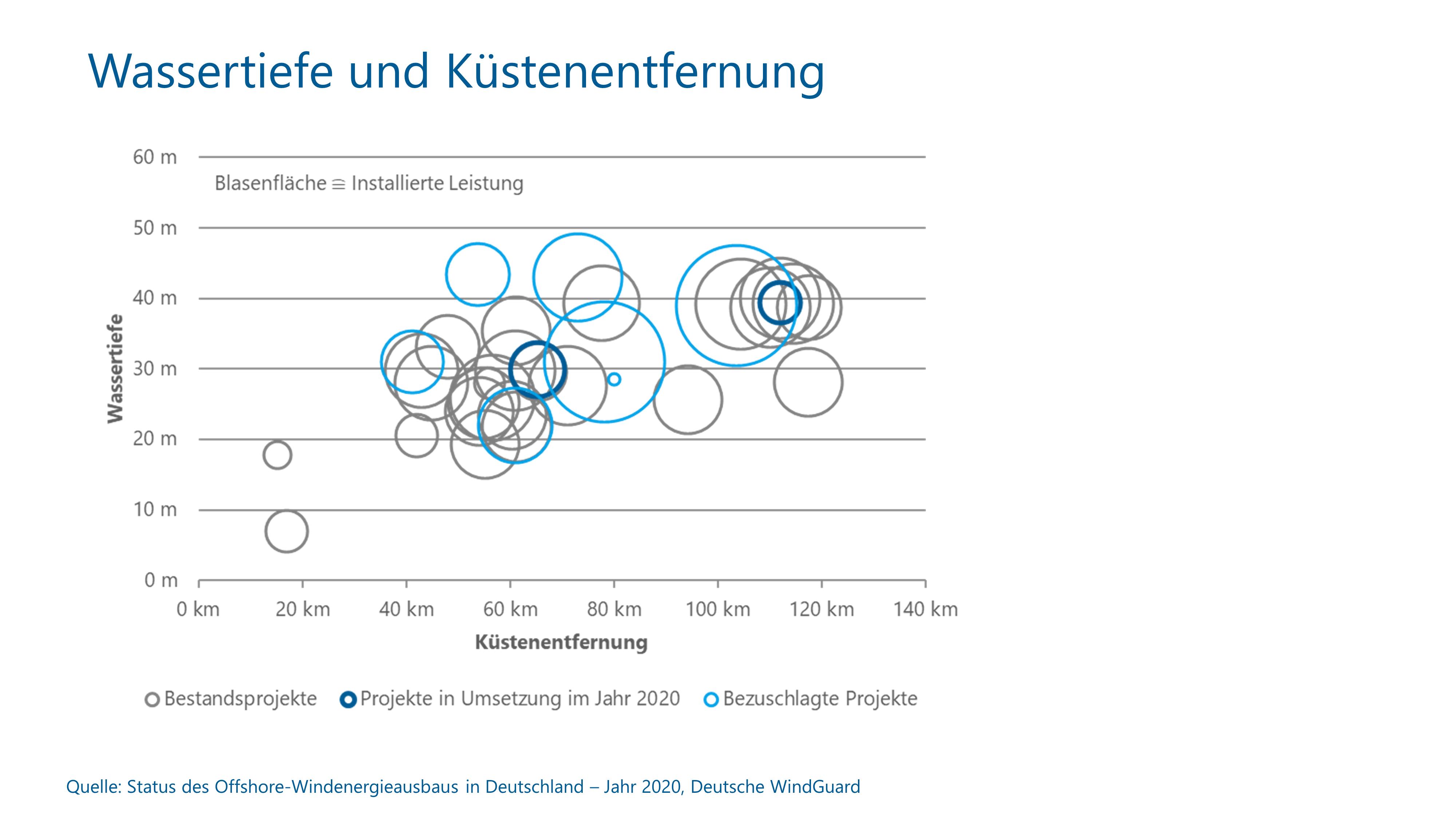 Wassertiefe & Küstenentfernung von OWPs in Deutschland